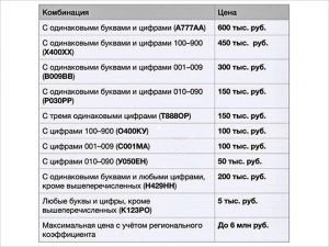 До 6 млн. рублей: Минэкономразвития установило официальные тарифы на  «красивые» автономера
