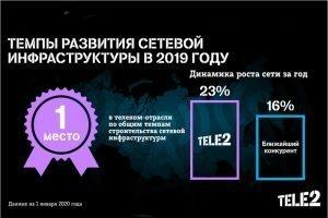 В 2019 году компания Tele2 строила сети быстрее всех в России