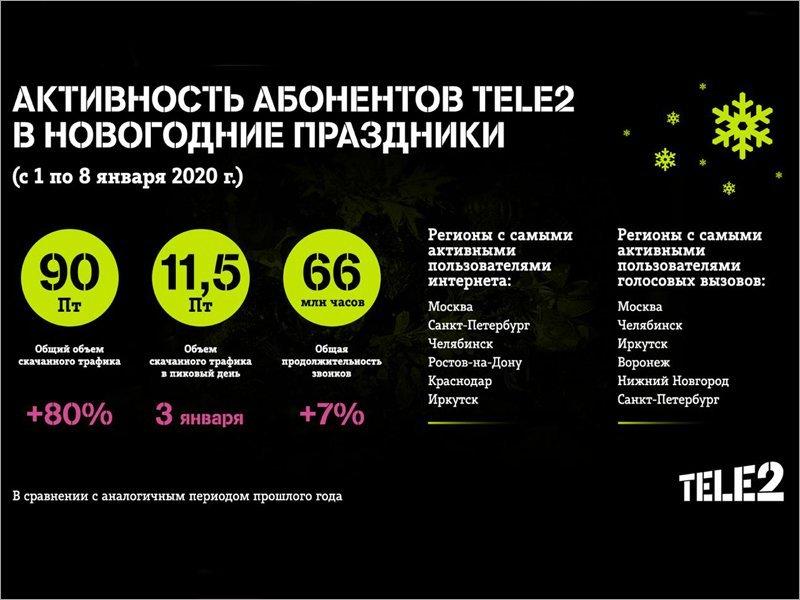 Клиенты Tele2 в эти новогодние праздники скачали вдвое больше трафика, чем годом ранее