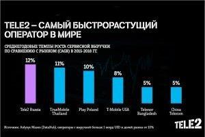 Оператор Tele2 признан самым быстрорастущим оператором в мире