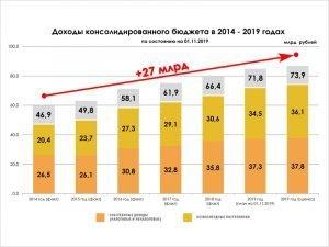 Исполнение брянского облбюджета-2019: провалились направления «спорт» и «окружающая среда»