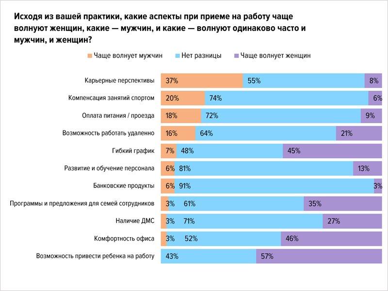 Большинство работодателей уверены, что женщин нужно спрашивать о перспективах «декрета» — HeadHunter