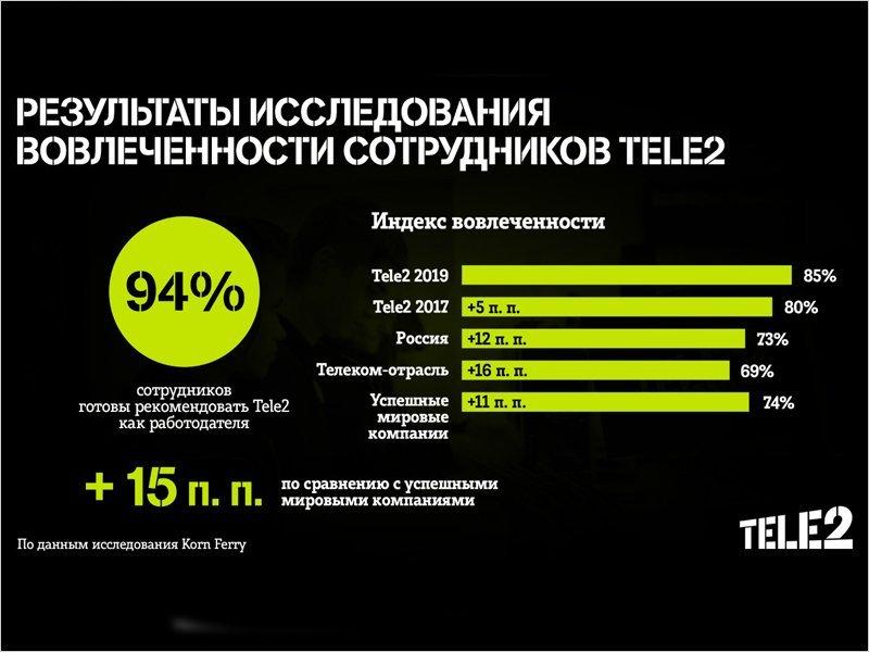 Девять из десяти сотрудников готовы рекомендовать Tele2 как работодателя своим друзьям и родным