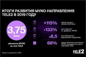 Количество абонентов MVNO на сети Tele2 выросло за год более чем вдвое