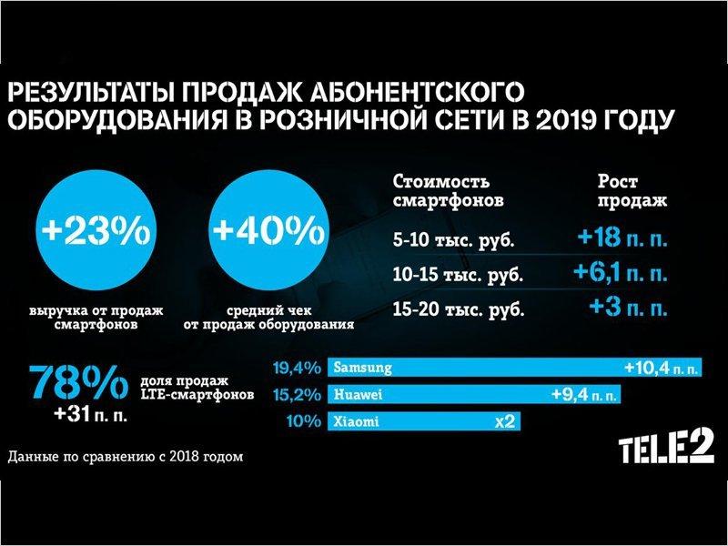 Выручка Tele2 от продаж смартфонов выросла за год почти на четверть