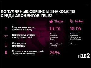 Tinder и Badoo: где чаще всего ищут любовь абоненты Tele2