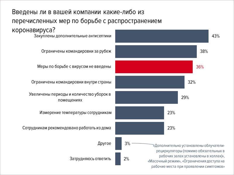 Четверть российских компаний рекомендуют своим сотрудникам в «коронавирусных условиях» работать из дома