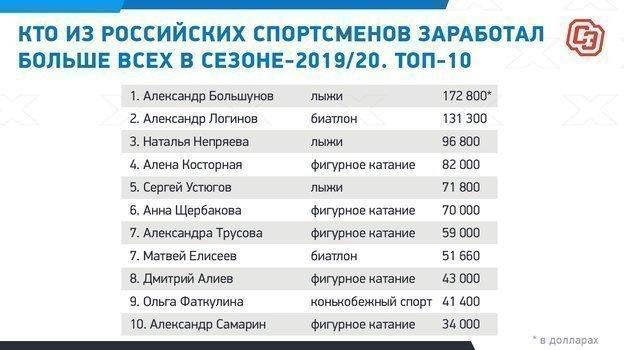 Александр Большунов — лидер по заработанным призовым среди зимних спорстменов-«неигровиков»
