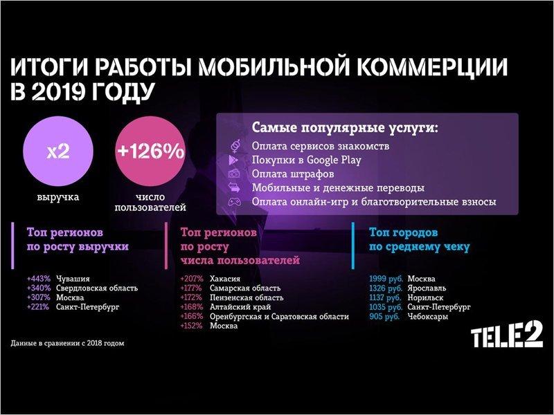 Оборот мобильной коммерции Tele2 вырос за год вдвое, средний чек в Брянске  — 205 рублей
