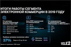 Оператор Tele2 нарастил подключения через интернет