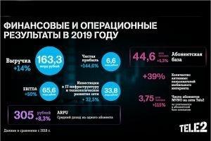 Чистая прибыль компании Tele2 в 2019 году выросла на 145%