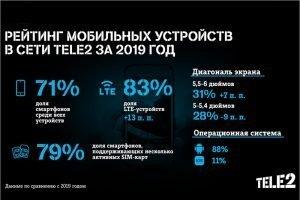 Восемь из десяти смартфонов в сети Tele2 — LTE-смартфоны