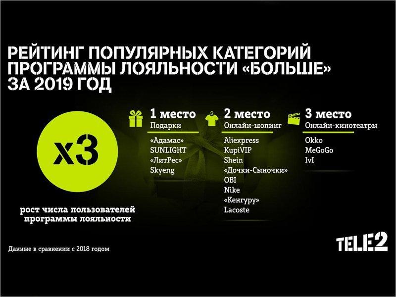 Количество пользователей программы лояльности Tele2 выросло в три раза