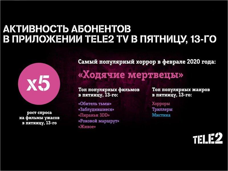 Чарт фильмов ужасов в Tele2 TV возглавил зомби-апокалипсис
