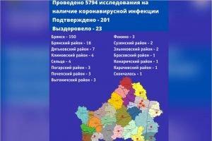 В Брянске от коронавируса скончался 89-летний заболевший, всего инфицировано более 200 человек