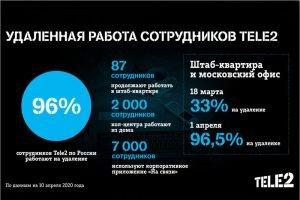 В компании Tele2 96% сотрудников по России работают на удалёнке