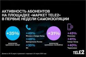 Потребность в общении: минут и гигабайтов в «Маркете Tele2» покупают всё больше