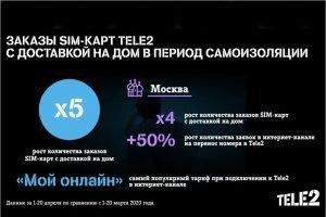 Количество заказов SIM-карт Tele2 с доставкой на дом увеличилось впятеро