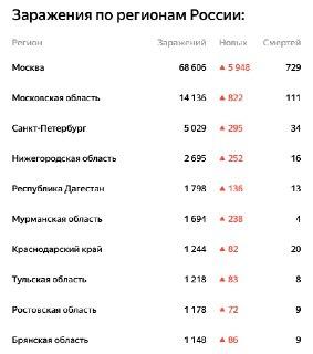 Темп роста заболеваемости COVID-19 в Брянской области остаётся высоким, регион вошёл в десятку по заболеваемости