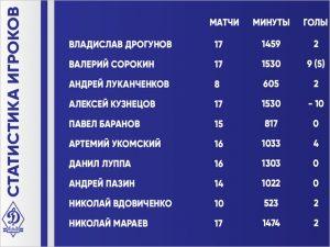 Болельщики брянского «Динамо» определяют лучшего игрока «короткого сезона»