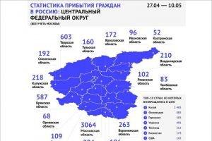 За две недели в Брянскую область вернулись почти 600 «путешественников»