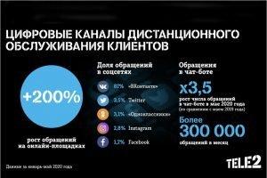 Онлайн-обращения клиентов Tele2 на абонентское обслуживание выросли с начала года втрое