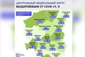 Брянская область на третьем месте в ЦФО по выздоровлению коронавирусных пациентов