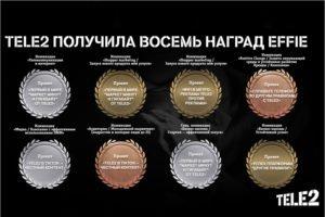 «Другие правила» Tele2 получили восемь наград от экспертов Effie Awards Russia