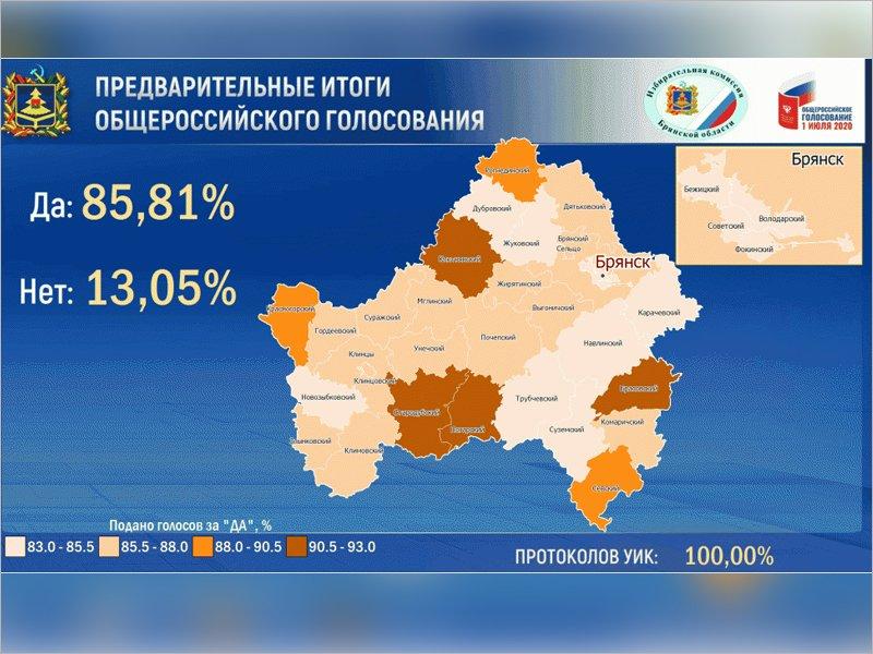 Почти 86% «за»: брянский облизбирком огласил итоги голосования по поправкам в Конституцию