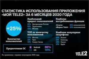 Количество пользователей приложения «Мой Tele2» за полгода выросло на четверть