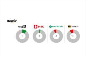 Компания Tele2 признана лучшей по степени удовлетворённости клиентов