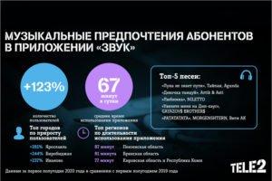 Брянские абоненты Tele2 слушают музыку с телефона более часа в день