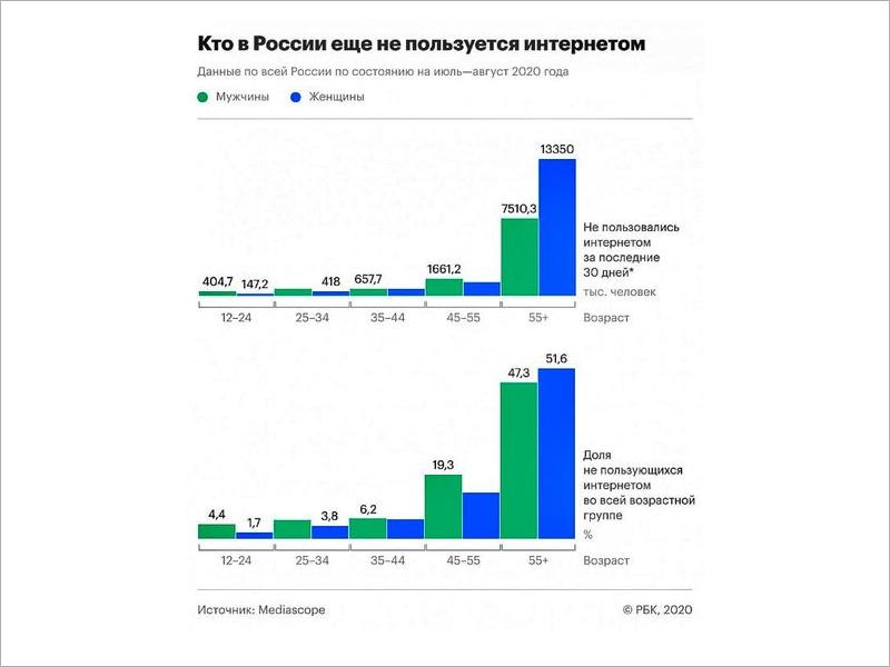 Пятая часть населения России до сих пор не пользуется Интернетом