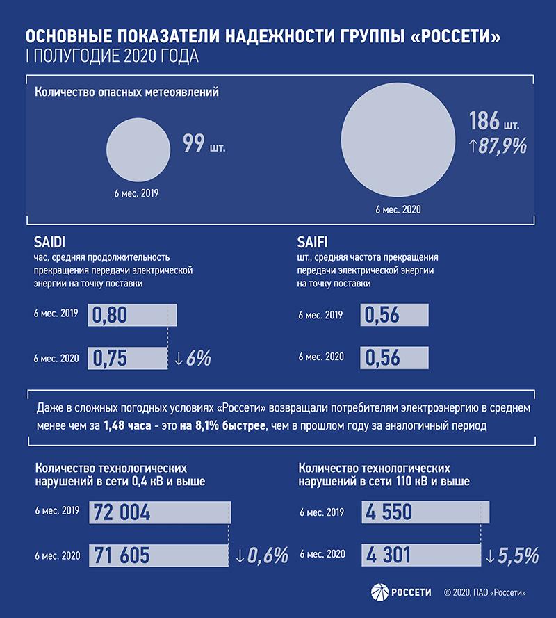 Группа компаний «Россети» увеличивает показатели надёжности