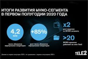 Виртуальные операторы на сетях Tele2 привлекли уже более 4,2 млн. клиентов