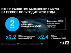 К банковским MVNO на сети Tele2 подключились 2 млн. клиентов