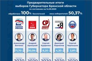 О победе Александра Богомаза  на брянских губернаторских выборах объявлено официально