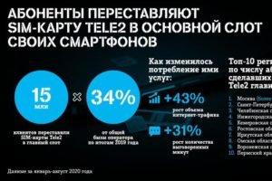 В главный слот SIM-карты Tele2 переставили с начала года 15 миллионов клиентов