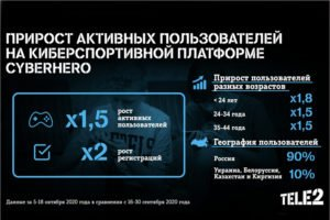 Tele2 зафиксировала на внеплановых школьных каникулах рост числа игроков Cyberhero