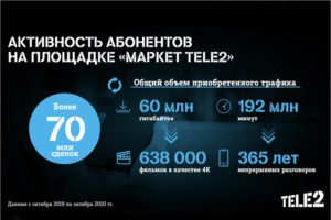 Абоненты Tele2 купили на «Маркете» три с половиной века непрерывных разговоров