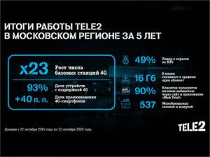 Компания Tele2 подвела итоги пятилетней работы в Москве