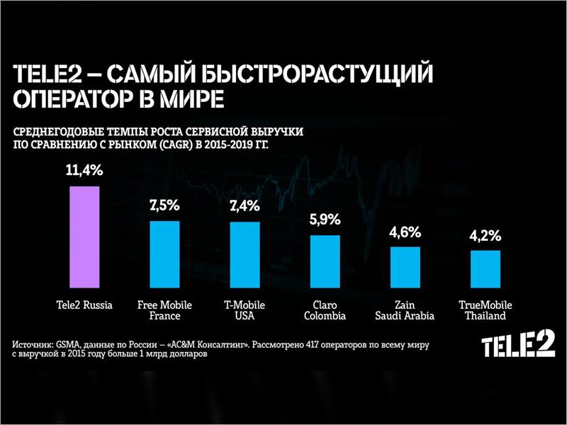 Российский оператор Tele2 признан самым быстрорастущим оператором в мире