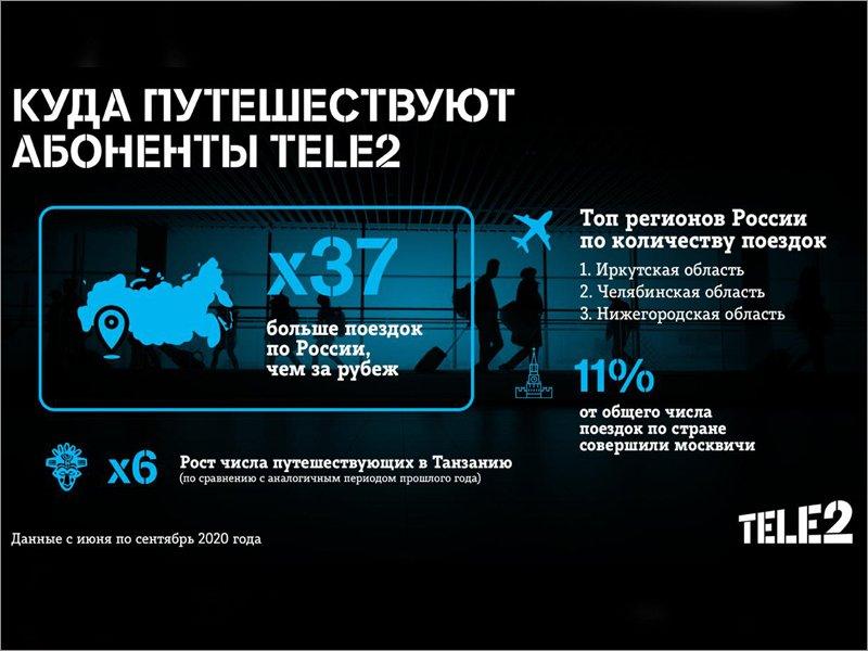 Иркутская область, Турция и Казахстан — направления, которые  в пандемию выбирают абоненты Tele2