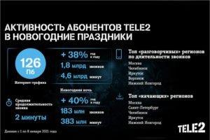 В Новый год дата-трафик брянских абонентов Tele2 был на треть больше, чем годом ранее