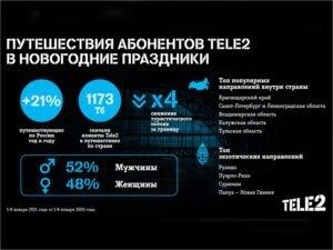 Брянские клиенты Tele2 для новогодних путешествий выбирали Подмосковье и Белоруссию