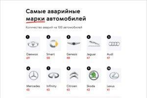 Самыми аварийными марками автомобилей в России стали Daewoo, Smart и Genesis – Авто.Ру