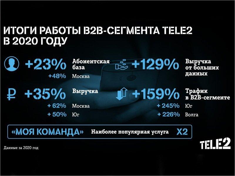 За год выручка Tele2 от big data в В2В увеличилась на 129%