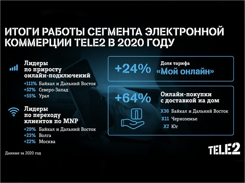 Количество заказов SIM Tele2 с доставкой на дом в 2020 году выросло в Брянской области в 12 раз