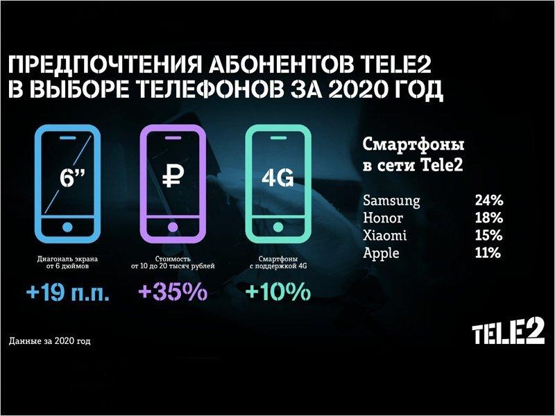 Абоненты Tele2 переходят на смартфоны стоимостью от 10 тысяч рублей