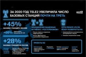 Компания Tele2 за год увеличила число базовых станций почти на треть